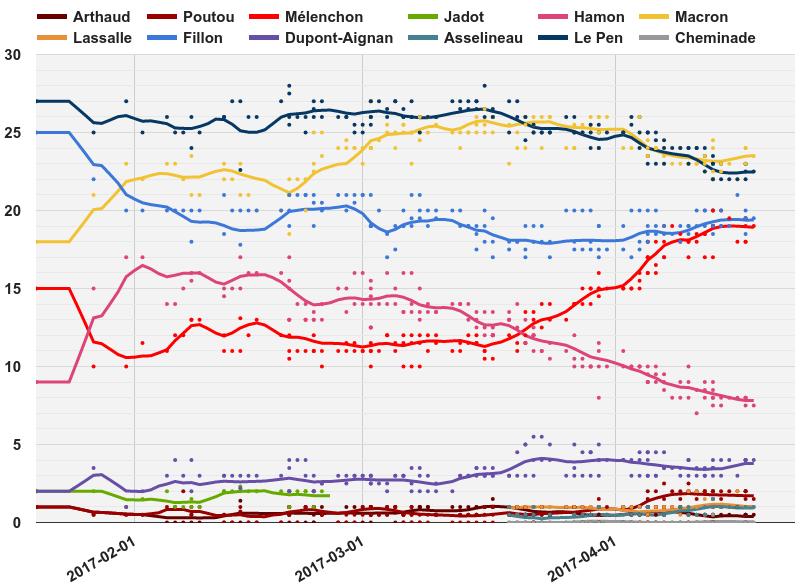 Elezioni francesi: tutti gli scenari di gestori e analisti